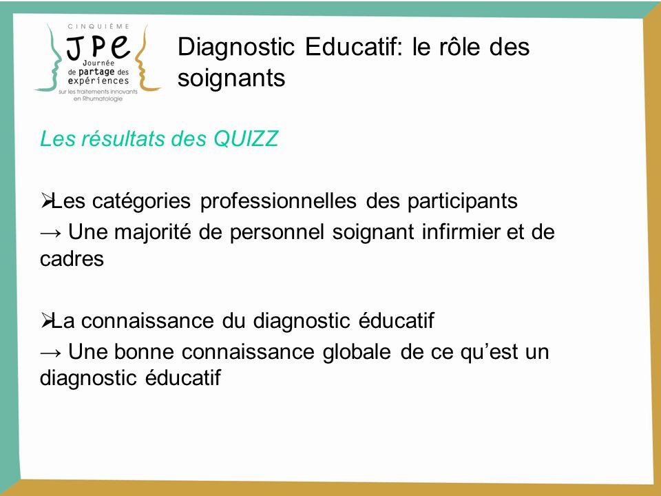 Diagnostic Educatif: le rôle des soignants Les résultats des QUIZZ Les catégories professionnelles des participants Une majorité de personnel soignant infirmier et de cadres La connaissance du diagnostic éducatif Une bonne connaissance globale de ce quest un diagnostic éducatif