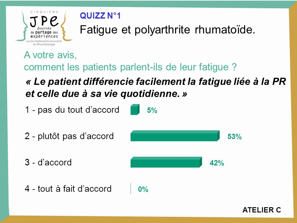 1 - pas du tout daccord 2 - plutôt pas daccord 3 - daccord 4 - tout à fait daccord 5% 53% 42% 0% Fatigue et polyarthrite rhumatoïde.