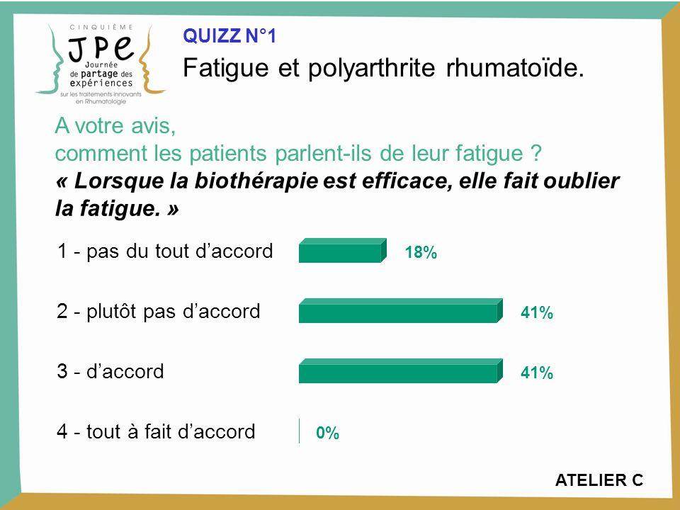 1 - pas du tout daccord 2 - plutôt pas daccord 3 - daccord 4 - tout à fait daccord 18% 41% 0% Fatigue et polyarthrite rhumatoïde.