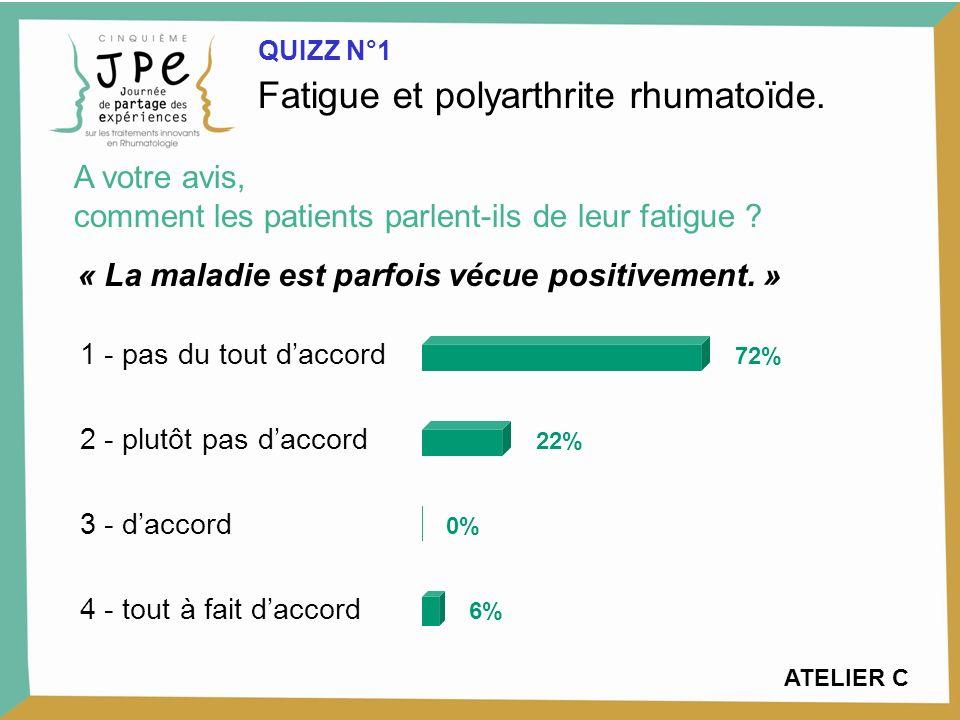 1 - pas du tout daccord 2 - plutôt pas daccord 3 - daccord 4 - tout à fait daccord 72% 22% 0% 6% « La maladie est parfois vécue positivement.