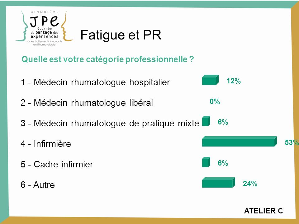 1 - pas du tout daccord 2 - plutôt pas daccord 3 - daccord 4 - tout à fait daccord 10% 40% 45% 5% Fatigue et polyarthrite rhumatoïde.