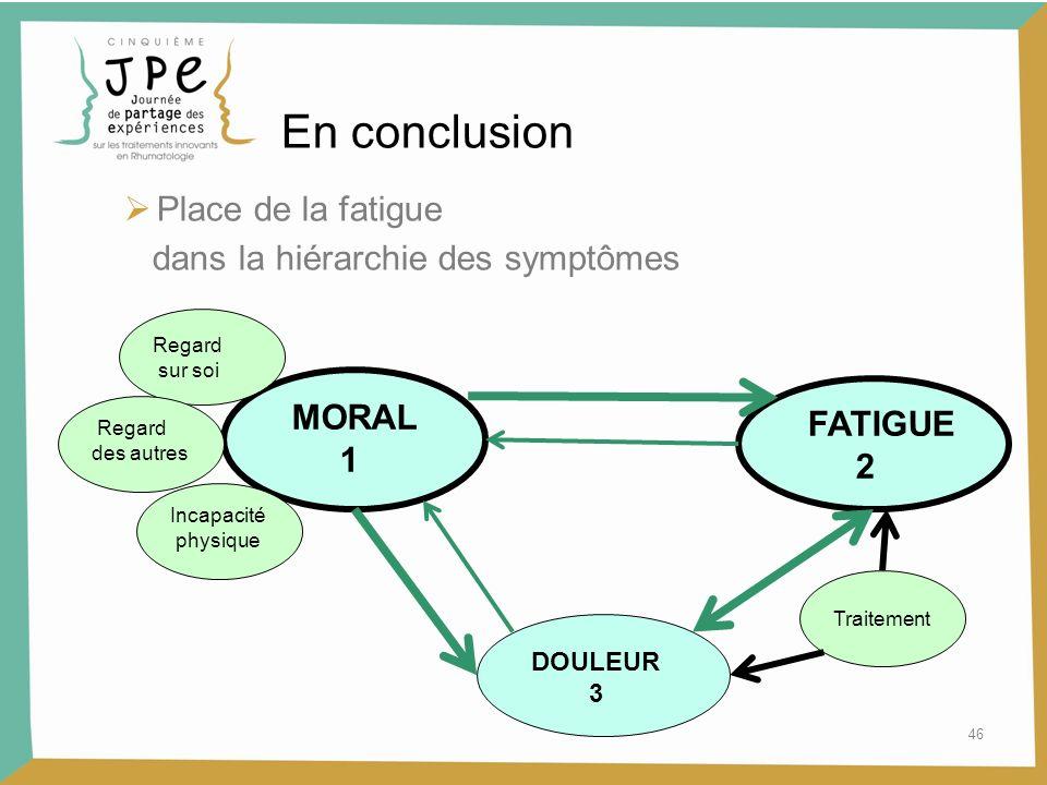 46 En conclusion Place de la fatigue dans la hiérarchie des symptômes MORAL 1 FATIGUE 2 DOULEUR 3 Traitement Regard sur soi Regard des autres Incapacité physique