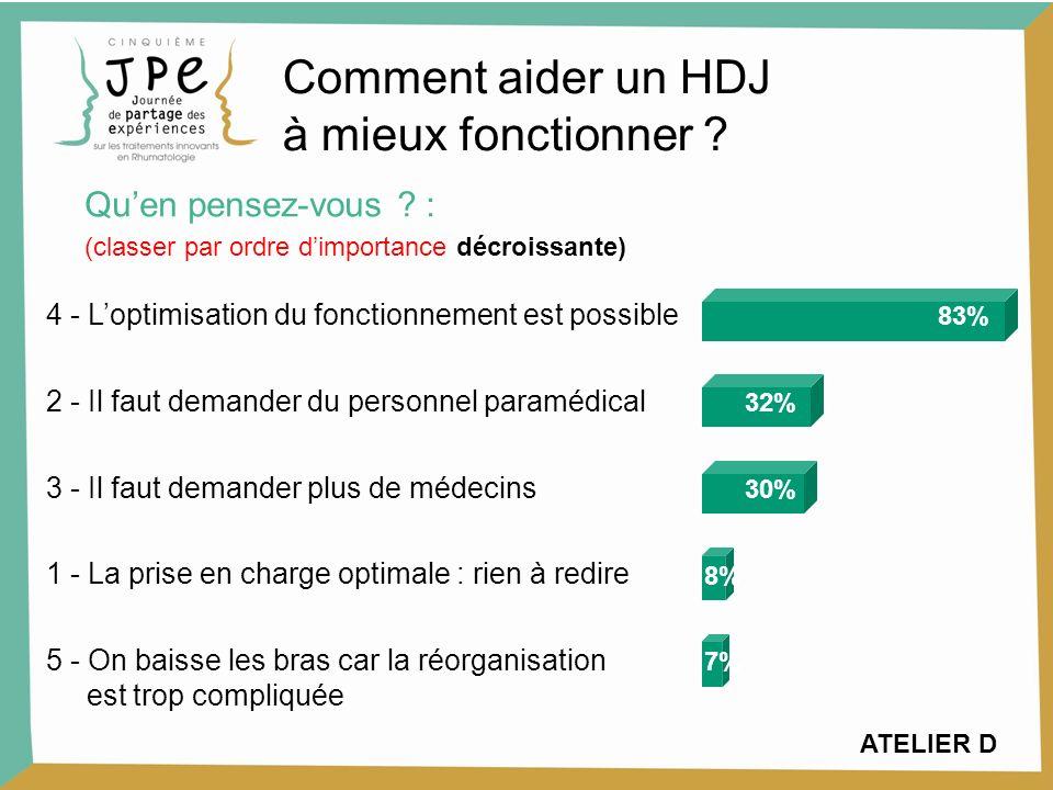 4 - Loptimisation du fonctionnement est possible 83% 2 - Il faut demander du personnel paramédical 32% 3 - Il faut demander plus de médecins 30% 1 - L
