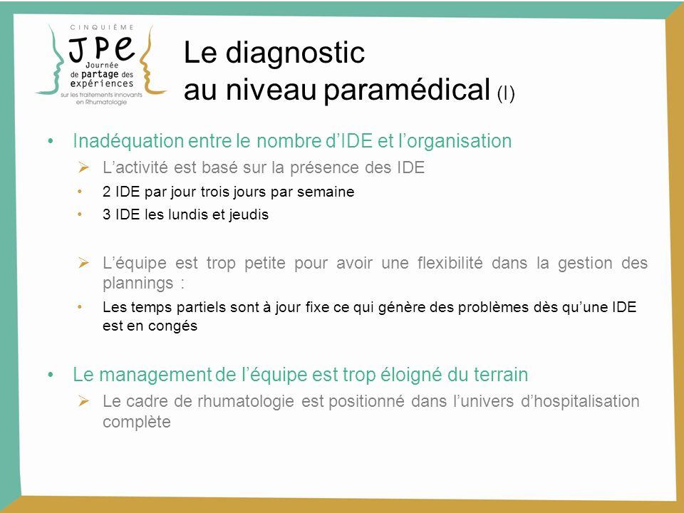 Le diagnostic au niveau paramédical (I) Inadéquation entre le nombre dIDE et lorganisation Lactivité est basé sur la présence des IDE 2 IDE par jour t