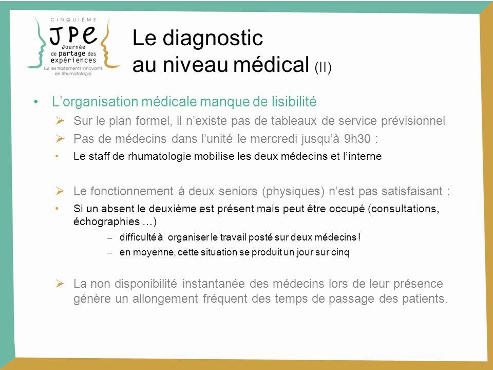 Lorganisation médicale manque de lisibilité Sur le plan formel, il nexiste pas de tableaux de service prévisionnel Pas de médecins dans lunité le merc