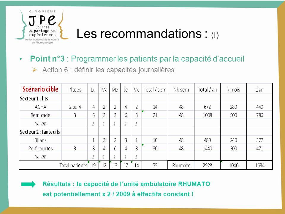 Point n°3 : Programmer les patients par la capacité daccueil Action 6 : définir les capacités journalières Résultats : la capacité de lunité ambulatoi