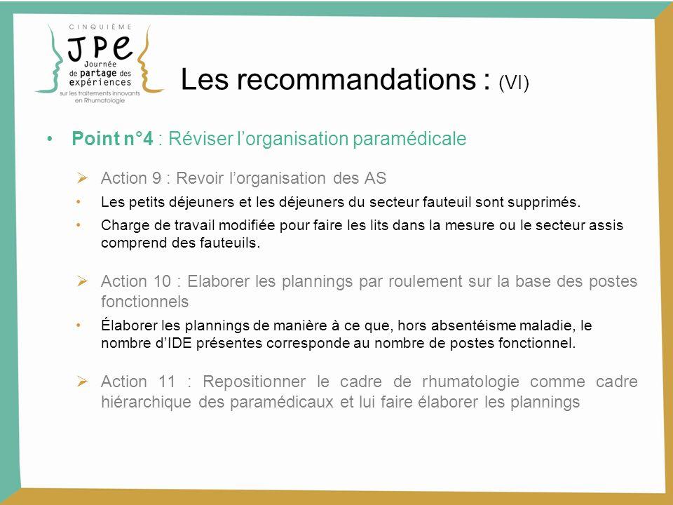 Point n°4 : Réviser lorganisation paramédicale Action 9 : Revoir lorganisation des AS Les petits déjeuners et les déjeuners du secteur fauteuil sont s