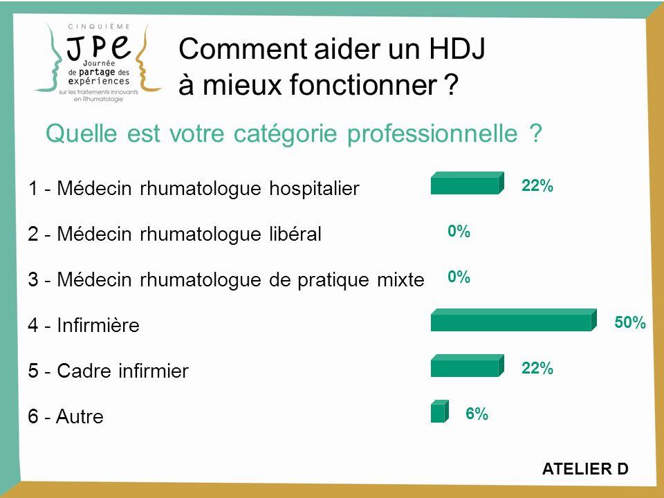 ATELIER D 1 - Médecin rhumatologue hospitalier 22% 2 - Médecin rhumatologue libéral 0% 3 - Médecin rhumatologue de pratique mixte 0% 4 - Infirmière 50