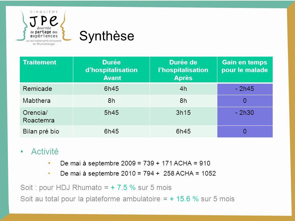 Synthèse TraitementDurée dhospitalisation Avant Durée de lhospitalisation Après Gain en temps pour le malade Remicade6h454h- 2h45 Mabthera8h 0 Orencia
