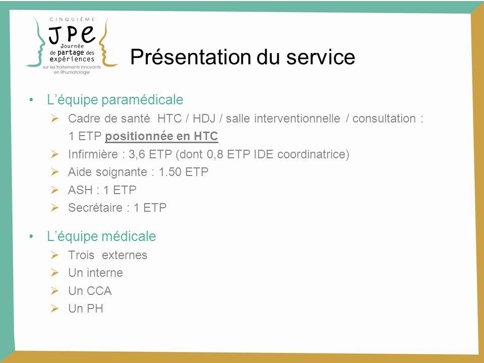 Léquipe paramédicale Cadre de santé HTC / HDJ / salle interventionnelle / consultation : 1 ETP positionnée en HTC Infirmière : 3,6 ETP (dont 0,8 ETP I