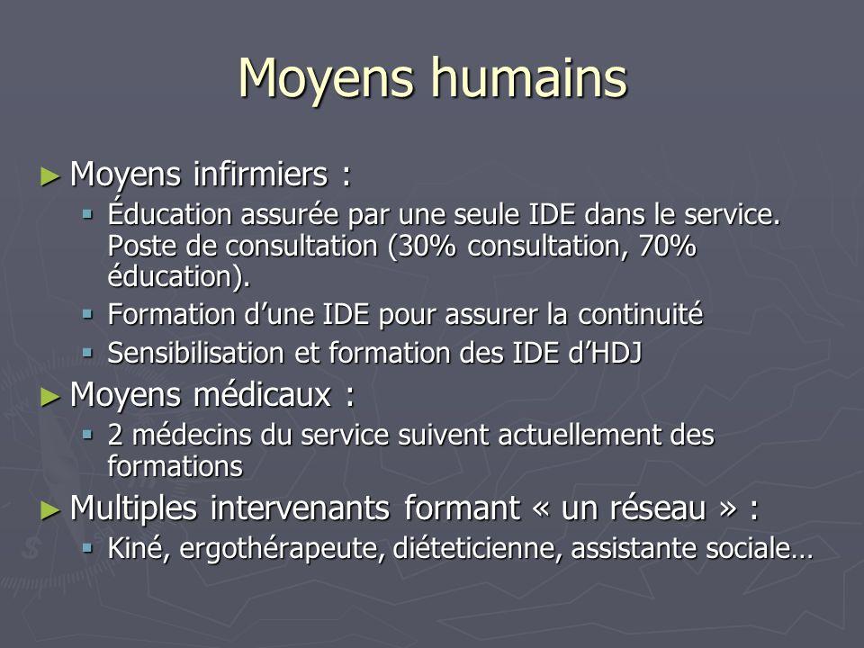 Moyens humains Moyens infirmiers : Moyens infirmiers : Éducation assurée par une seule IDE dans le service. Poste de consultation (30% consultation, 7