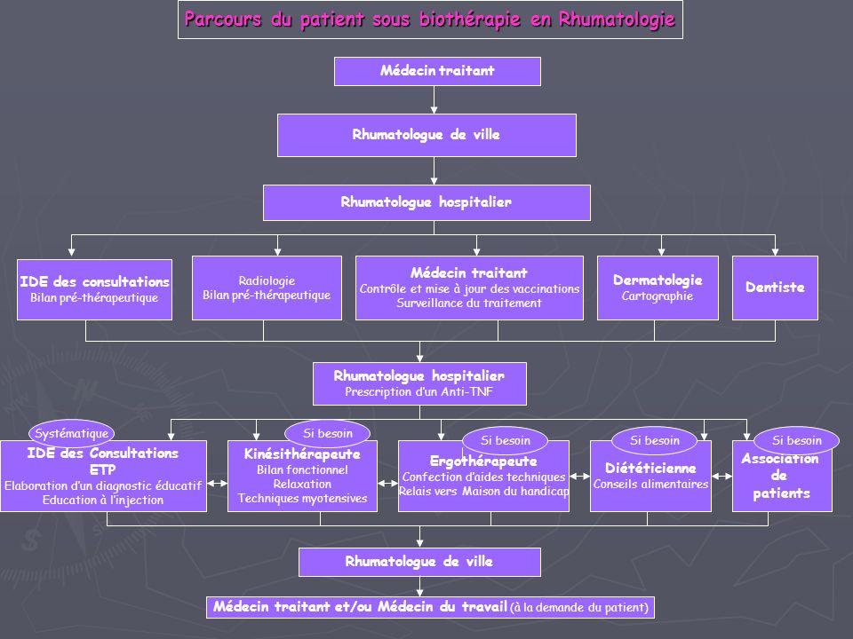 Rhumatologue hospitalier IDE des consultations Bilan pré-thérapeutique Radiologie Bilan pré-thérapeutique Médecin traitant Contrôle et mise à jour des