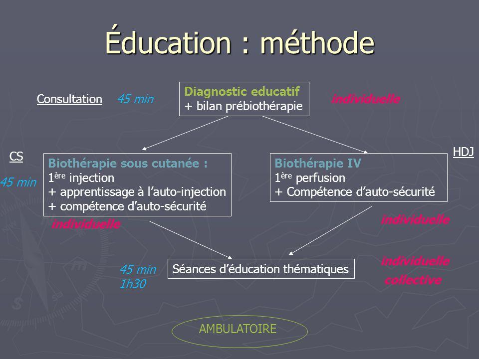 Éducation : méthode Diagnostic educatif + bilan prébiothérapie Biothérapie sous cutanée : 1 ère injection + apprentissage à lauto-injection + compéten
