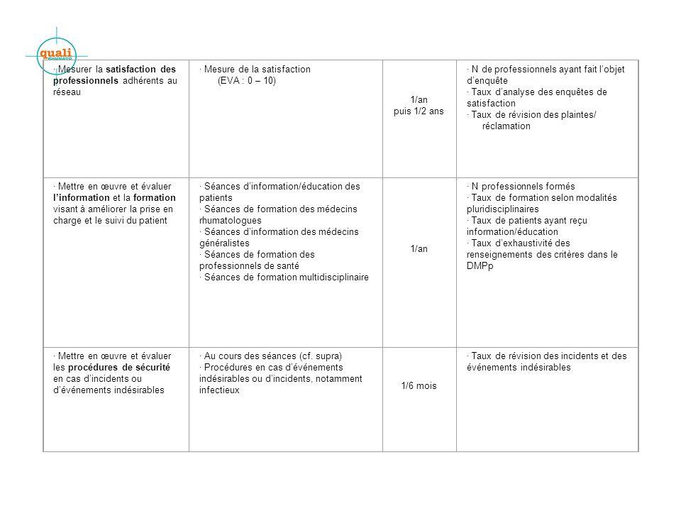 · Mesurer la satisfaction des professionnels adhérents au réseau · Mesure de la satisfaction (EVA : 0 – 10) 1/an puis 1/2 ans · N de professionnels ayant fait lobjet denquête · Taux danalyse des enquêtes de satisfaction · Taux de révision des plaintes/ réclamation · Mettre en œuvre et évaluer linformation et la formation visant à améliorer la prise en charge et le suivi du patient · Séances dinformation/éducation des patients · Séances de formation des médecins rhumatologues · Séances dinformation des médecins généralistes · Séances de formation des professionnels de santé · Séances de formation multidisciplinaire 1/an · N professionnels formés · Taux de formation selon modalités pluridisciplinaires · Taux de patients ayant reçu information/éducation · Taux dexhaustivité des renseignements des critères dans le DMPp · Mettre en œuvre et évaluer les procédures de sécurité en cas dincidents ou dévénements indésirables · Au cours des séances (cf.