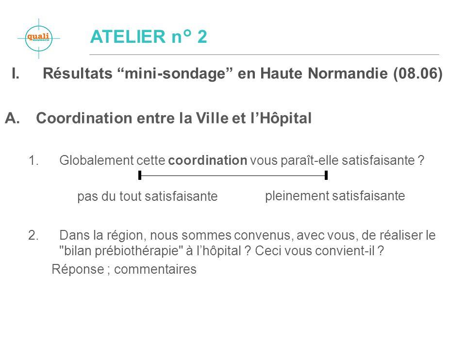 I.Résultats mini-sondage en Haute Normandie (08.06) A.Coordination entre la Ville et lHôpital 1.Globalement cette coordination vous paraît-elle satisfaisante .