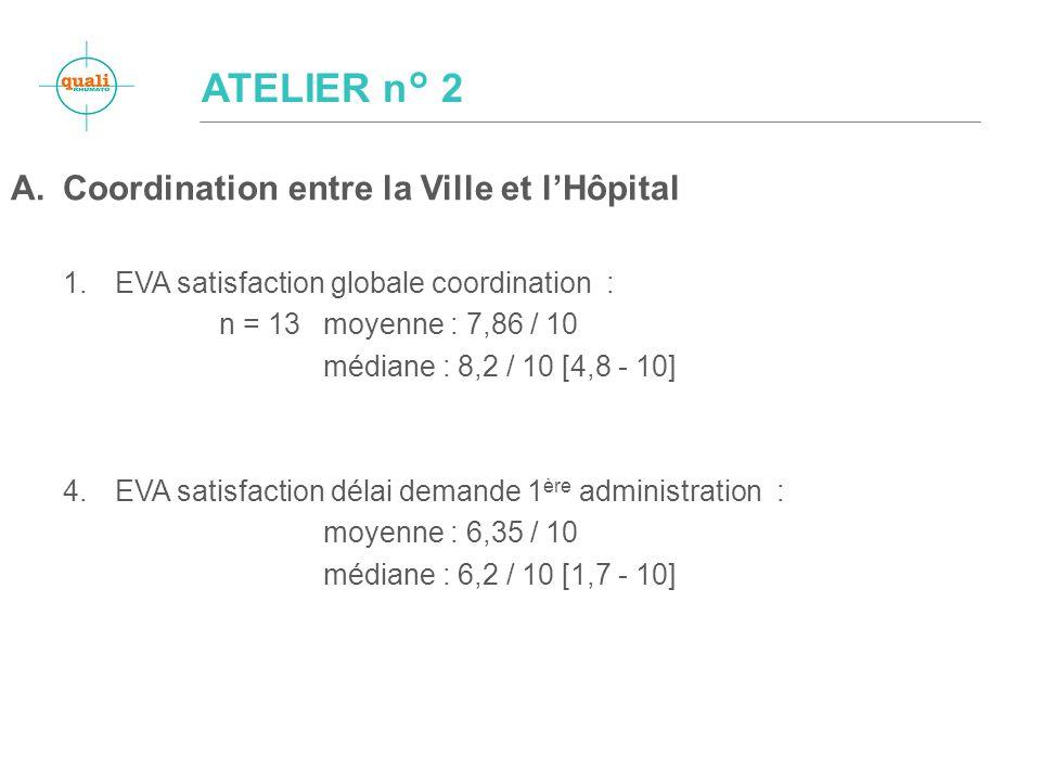 A.Coordination entre la Ville et lHôpital 1.EVA satisfaction globale coordination : n = 13moyenne : 7,86 / 10 médiane : 8,2 / 10 [4,8 - 10] 4.EVA satisfaction délai demande 1 ère administration : moyenne : 6,35 / 10 médiane : 6,2 / 10 [1,7 - 10] ATELIER n° 2