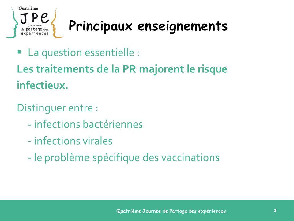 Quatrième Journée de Partage des expériences 2 Principaux enseignements La question essentielle : Les traitements de la PR majorent le risque infectie