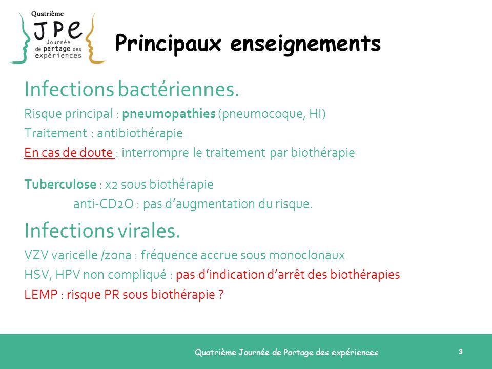 Quatrième Journée de Partage des expériences 3 Principaux enseignements Infections bactériennes. Risque principal : pneumopathies (pneumocoque, HI) Tr