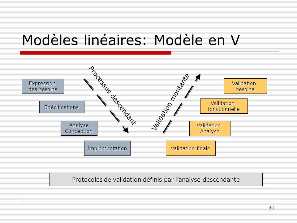 30 Modèles linéaires: Modèle en V Spécifications AnalyseConception Implémentation Expression des besoins Validationfonctionnelle ValidationAnalyse Val