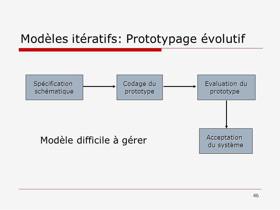 46 Modèles itératifs: Prototypage évolutif Spécificationschématique Codage du prototype Evaluation du prototype Acceptation du système Modèle difficil