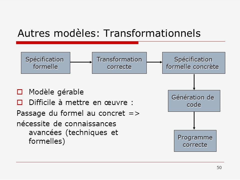 50 Autres modèles: Transformationnels SpécificationformelleTransformationcorrecteSpécification formelle concrète Génération de code Programmecorrecte