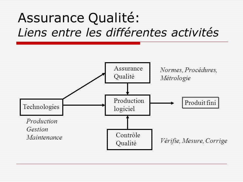 Assurance Qualité: Liens entre les différentes activités Assurance Qualité Production logiciel Contrôle Qualité Technologies Produit fini Normes, Proc