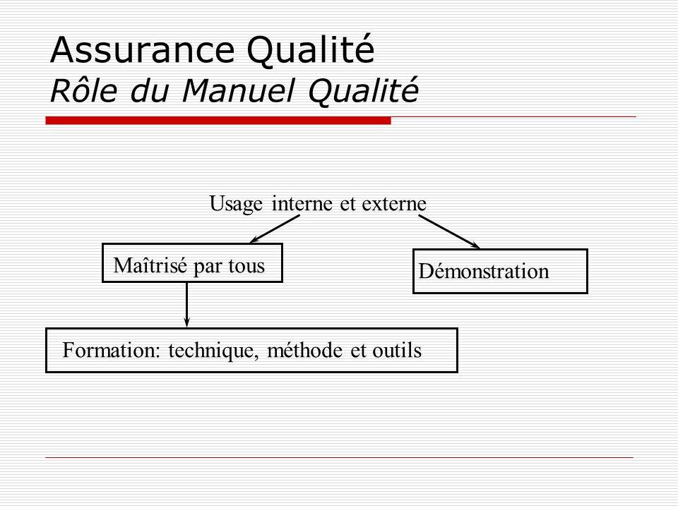 Assurance Qualité Rôle du Manuel Qualité Usage interne et externe Maîtrisé par tous Démonstration Formation: technique, méthode et outils