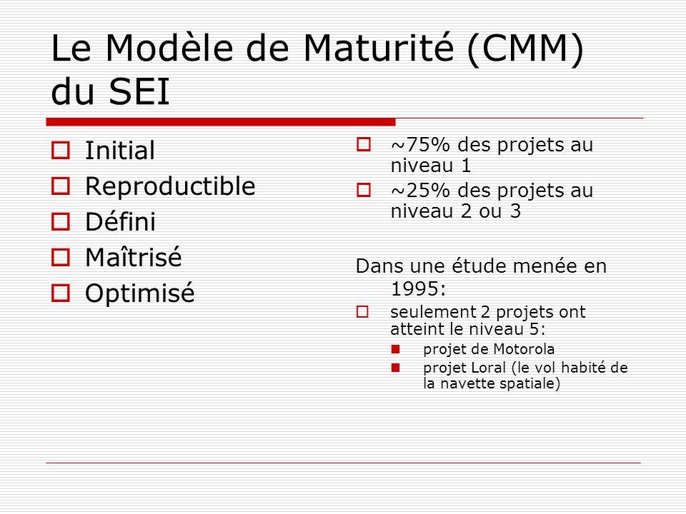Le Modèle de Maturité (CMM) du SEI Initial Reproductible Défini Maîtrisé Optimisé ~75% des projets au niveau 1 ~25% des projets au niveau 2 ou 3 Dans