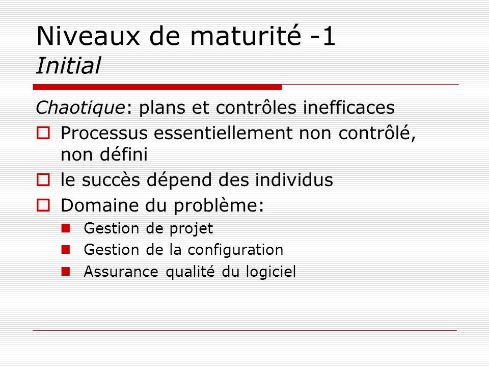 Niveaux de maturité -1 Initial Chaotique: plans et contrôles inefficaces Processus essentiellement non contrôlé, non défini le succès dépend des indiv