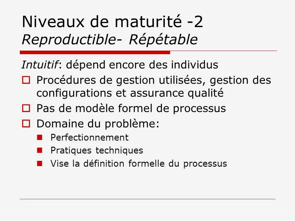 Niveaux de maturité -2 Reproductible- Répétable Intuitif: dépend encore des individus Procédures de gestion utilisées, gestion des configurations et a