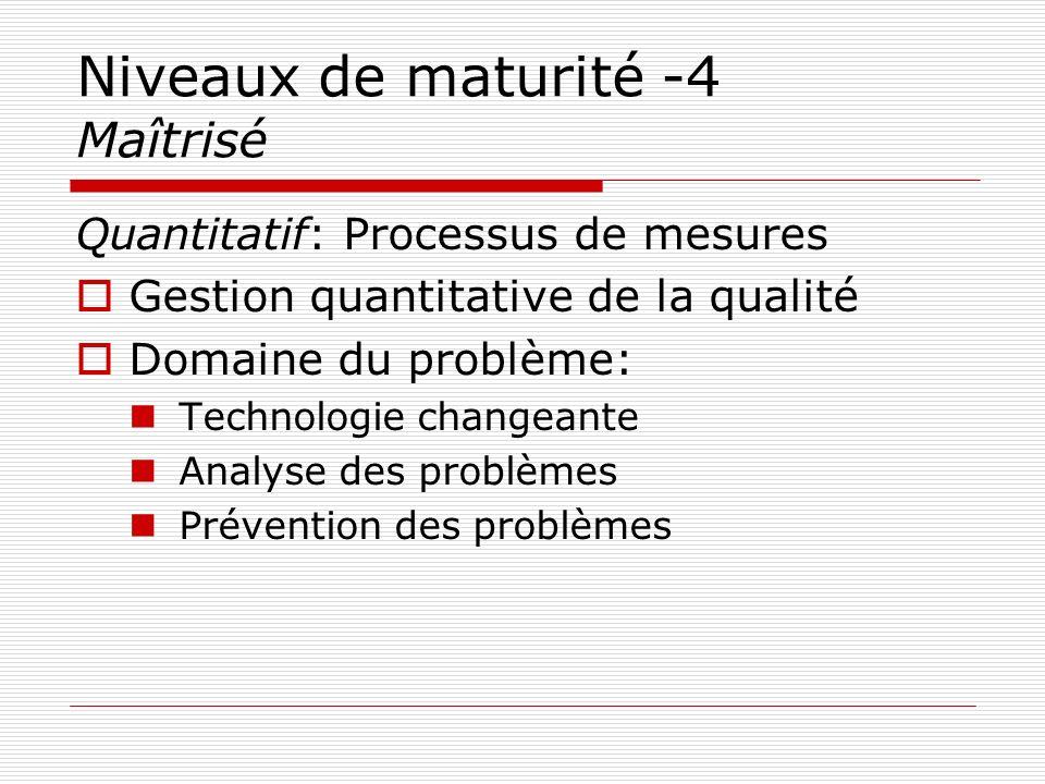 Niveaux de maturité -4 Maîtrisé Quantitatif: Processus de mesures Gestion quantitative de la qualité Domaine du problème: Technologie changeante Analy