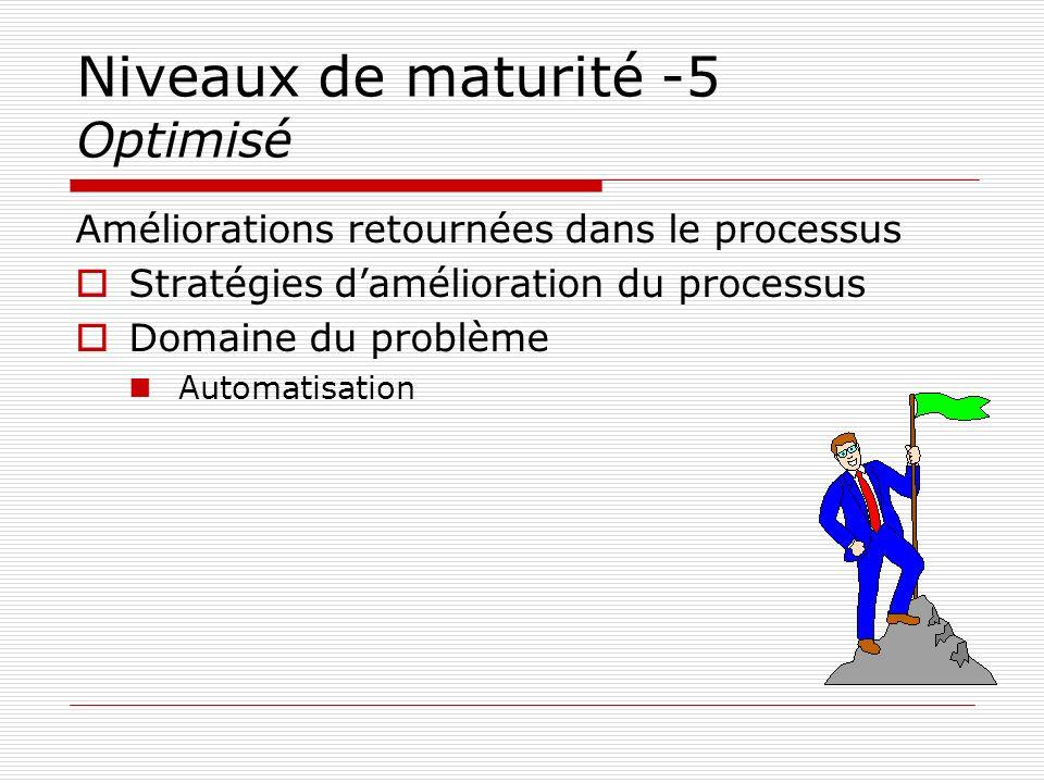 Niveaux de maturité -5 Optimisé Améliorations retournées dans le processus Stratégies damélioration du processus Domaine du problème Automatisation