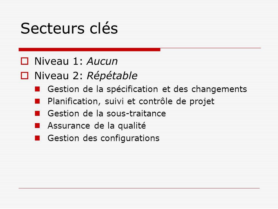Secteurs clés Niveau 1: Aucun Niveau 2: Répétable Gestion de la spécification et des changements Planification, suivi et contrôle de projet Gestion de