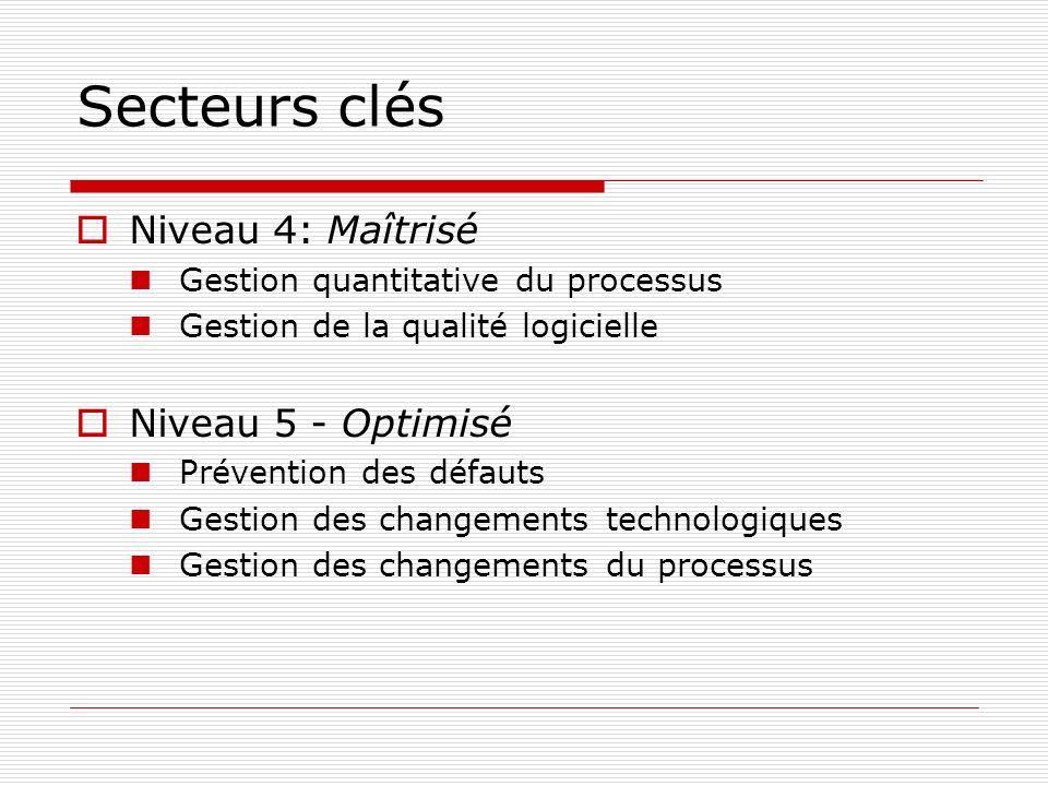 Secteurs clés Niveau 4: Maîtrisé Gestion quantitative du processus Gestion de la qualité logicielle Niveau 5 - Optimisé Prévention des défauts Gestion