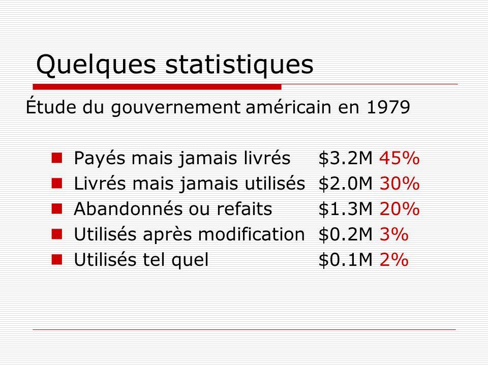 Quelques statistiques Étude du gouvernement américain en 1979 Payés mais jamais livrés $3.2M 45% Livrés mais jamais utilisés $2.0M 30% Abandonnés ou r
