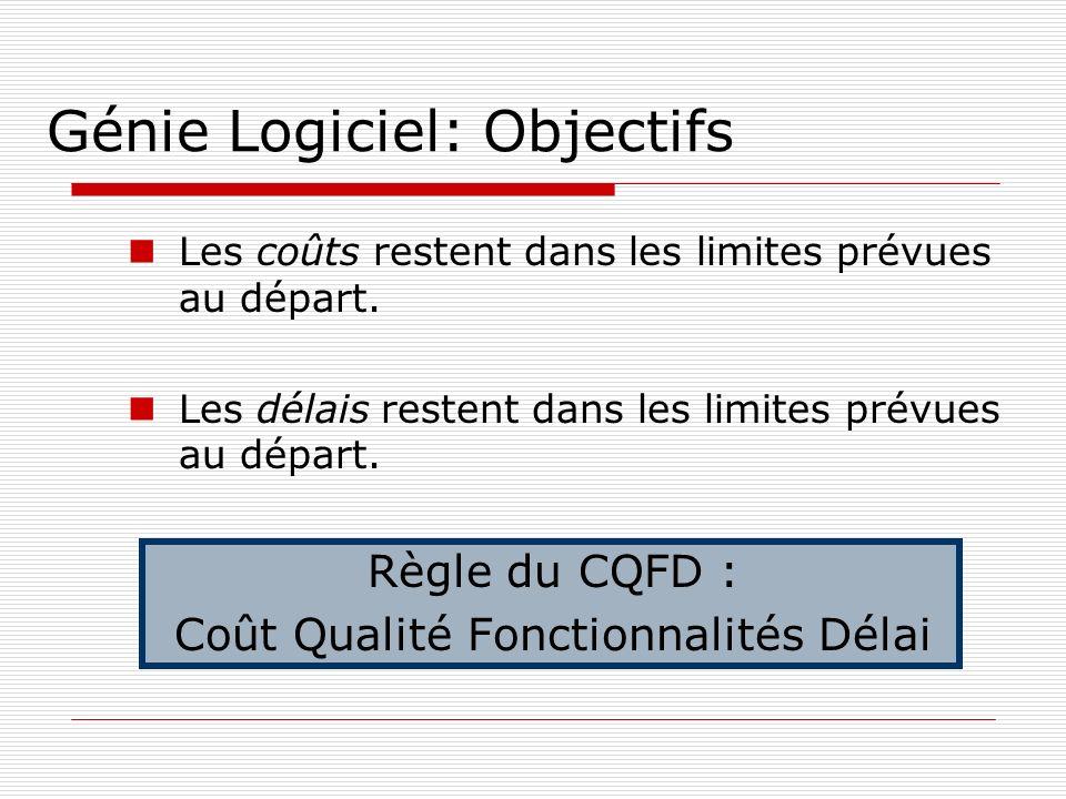 Génie Logiciel: Objectifs Les coûts restent dans les limites prévues au départ. Les délais restent dans les limites prévues au départ. Règle du CQFD :