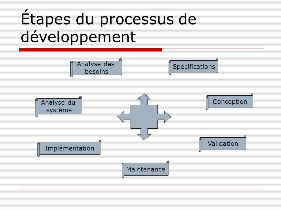 Étapes du processus de développement Analyse des besoins Analyse du système Implémentation Maintenance Validation Conception Spécifications