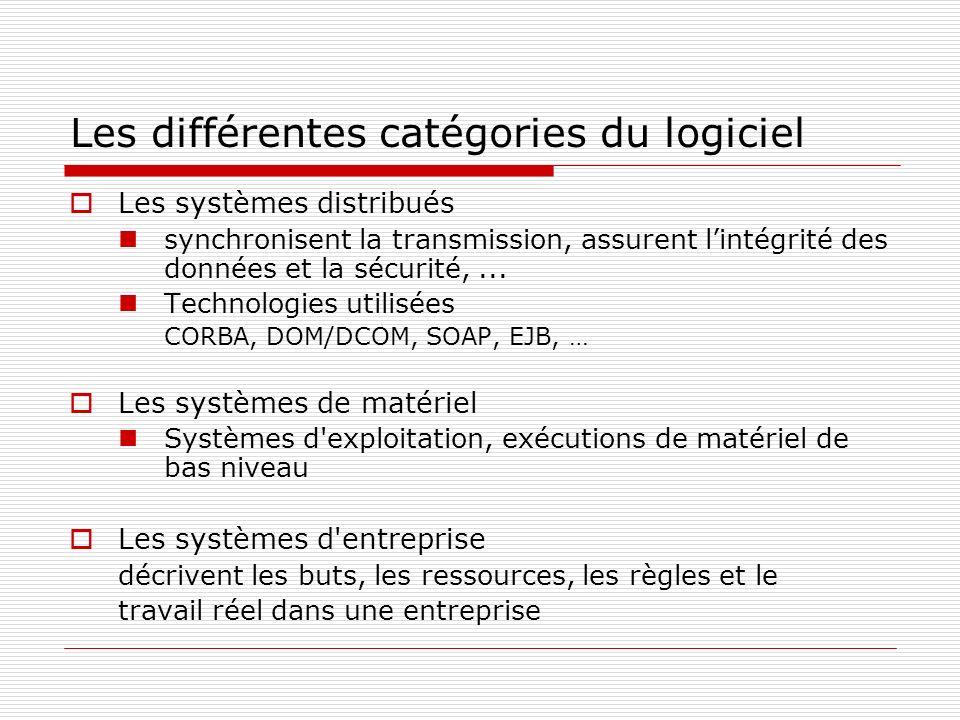 Les différentes catégories du logiciel Les systèmes distribués synchronisent la transmission, assurent lintégrité des données et la sécurité,... Techn