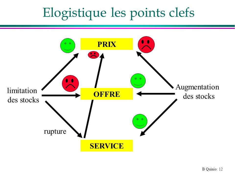 B Quinio: 12 Elogistique les points clefs PRIX SERVICE Augmentation des stocks limitation des stocks rupture OFFRE