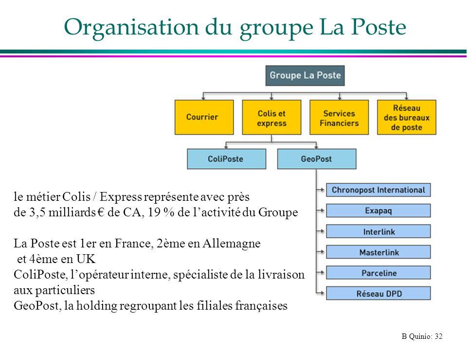 B Quinio: 32 Organisation du groupe La Poste le métier Colis / Express représente avec près de 3,5 milliards de CA, 19 % de lactivité du Groupe La Pos