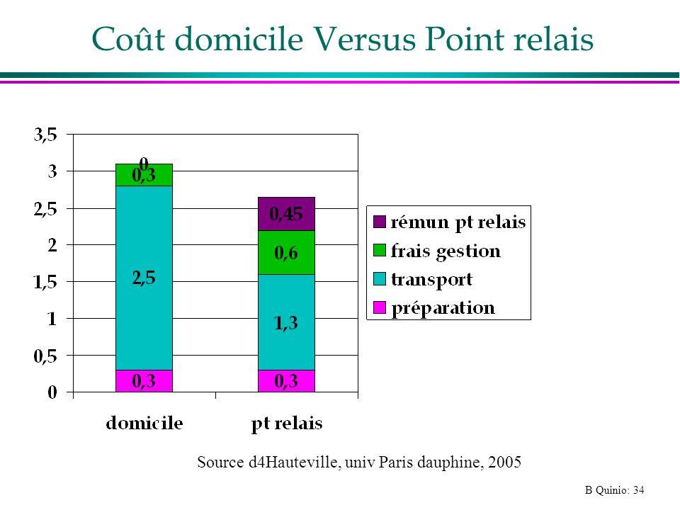 B Quinio: 34 Coût domicile Versus Point relais Source d4Hauteville, univ Paris dauphine, 2005