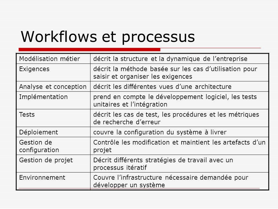Workflows et processus Modélisation métierdécrit la structure et la dynamique de lentreprise Exigencesdécrit la méthode basée sur les cas dutilisation pour saisir et organiser les exigences Analyse et conceptiondécrit les différentes vues dune architecture Implémentationprend en compte le développement logiciel, les tests unitaires et lintégration Testsdécrit les cas de test, les procédures et les métriques de recherche derreur Déploiementcouvre la configuration du système à livrer Gestion de configuration Contrôle les modification et maintient les artefacts dun projet Gestion de projetDécrit différents stratégies de travail avec un processus itératif EnvironnementCouvre linfrastructure nécessaire demandée pour développer un système