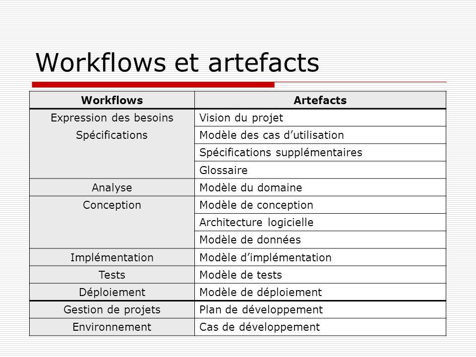 Workflows et artefacts WorkflowsArtefacts Expression des besoinsVision du projet SpécificationsModèle des cas dutilisation Spécifications supplémentai