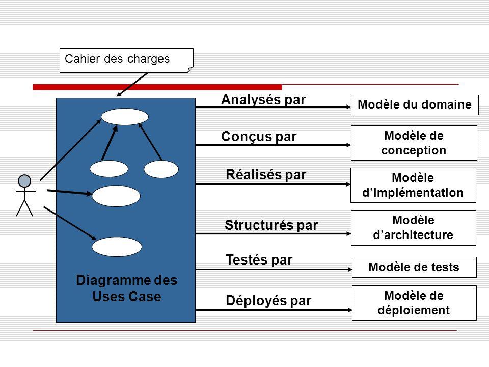 Modèle du domaine Modèle de conception Modèle dimplémentation Modèle de tests Modèle de déploiement Conçus par Réalisés par Déployés par Testés par Diagramme des Uses Case Analysés par Cahier des charges Modèle darchitecture Structurés par