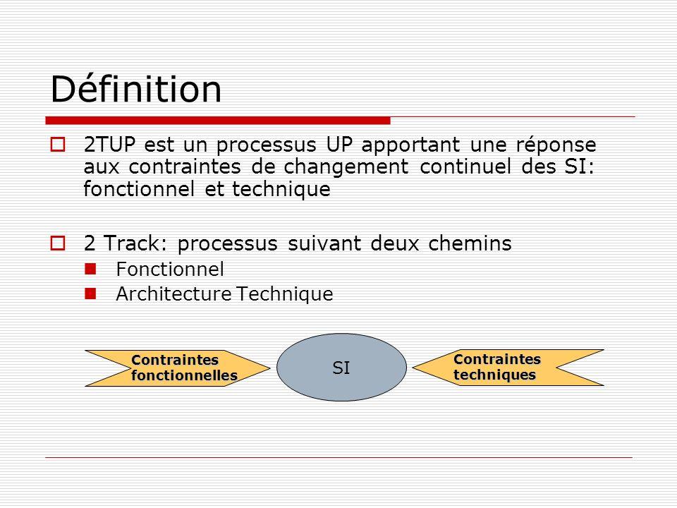 Définition 2TUP est un processus UP apportant une réponse aux contraintes de changement continuel des SI: fonctionnel et technique 2 Track: processus