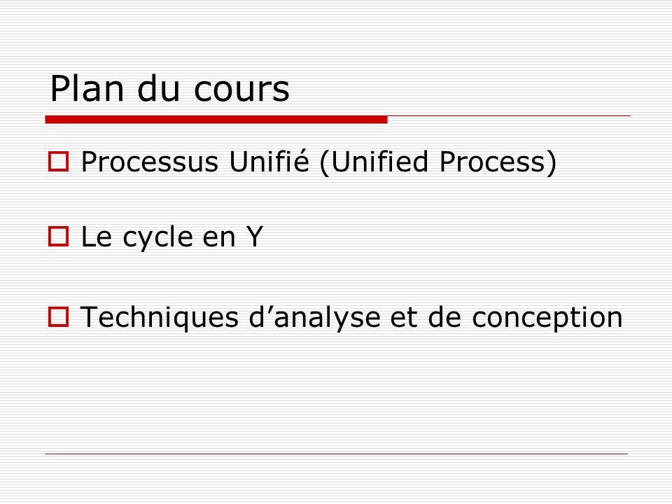 Plan du cours Processus Unifié (Unified Process) Le cycle en Y Techniques danalyse et de conception