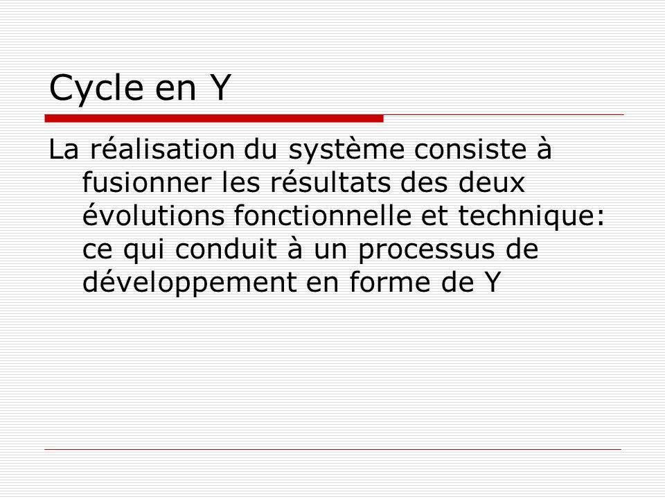 Cycle en Y La réalisation du système consiste à fusionner les résultats des deux évolutions fonctionnelle et technique: ce qui conduit à un processus de développement en forme de Y