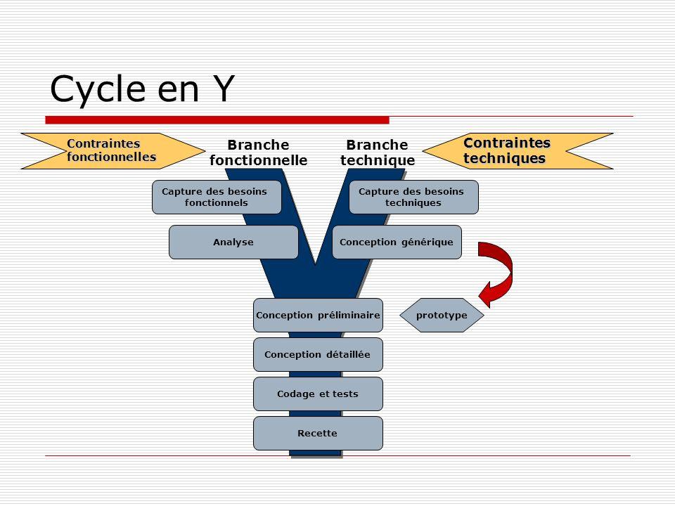 Cycle en YContraintesfonctionnelles Contraintestechniques Branche fonctionnelle Branche technique Capture des besoins fonctionnels Capture des besoins techniques AnalyseConception générique Recette Conception préliminaire Codage et tests Conception détaillée prototype