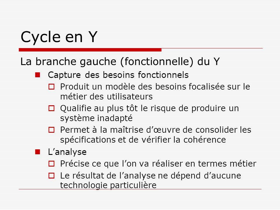 Cycle en Y La branche gauche (fonctionnelle) du Y Capture des besoins fonctionnels Produit un modèle des besoins focalisée sur le métier des utilisate