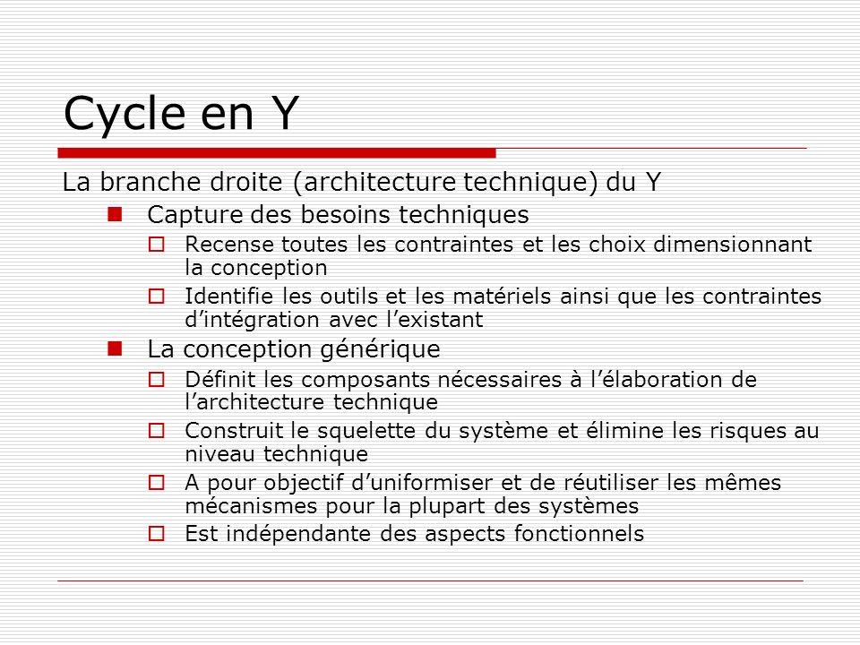 Cycle en Y La branche droite (architecture technique) du Y Capture des besoins techniques Recense toutes les contraintes et les choix dimensionnant la